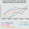 "BI-Trends 2014: Was sagt ""Google"" dazu …"