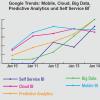 "BI-Trends 2014: Was sagt ""Google"" dazu …"