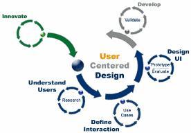 Design-Prozess SAP