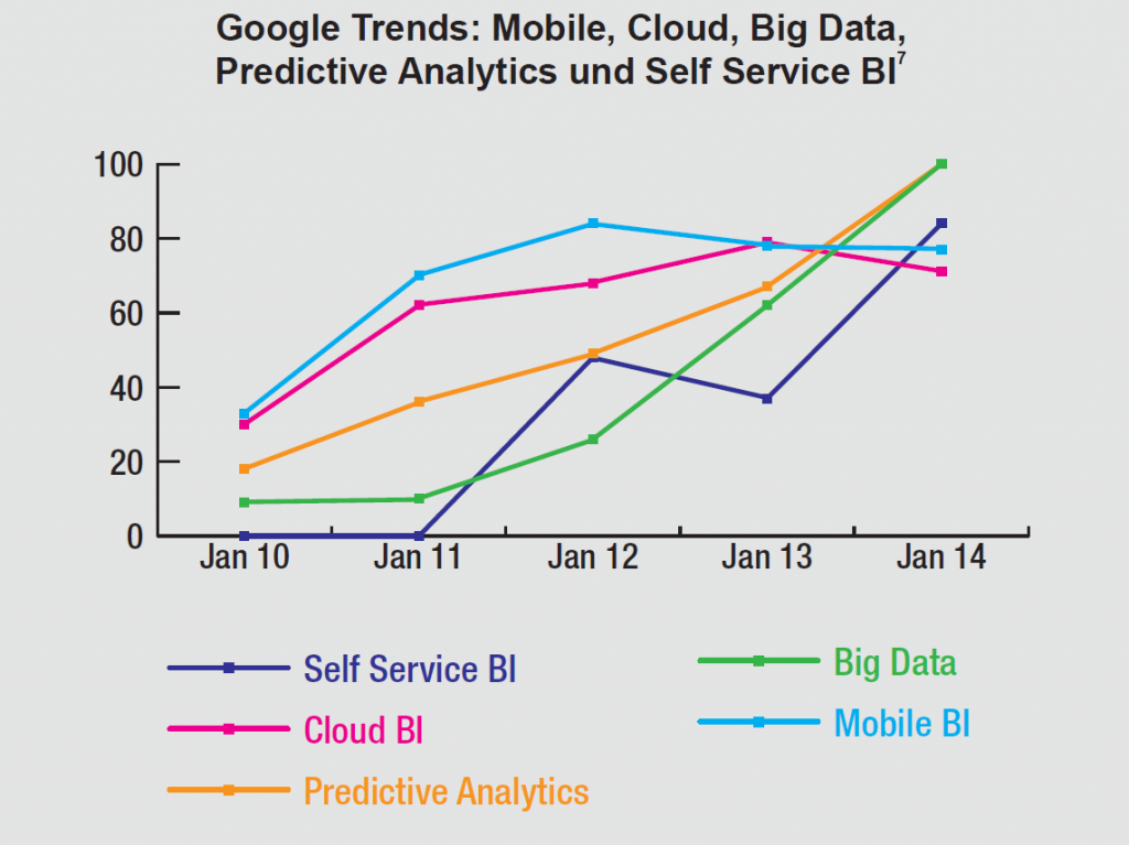 Google-Trend-Grafik